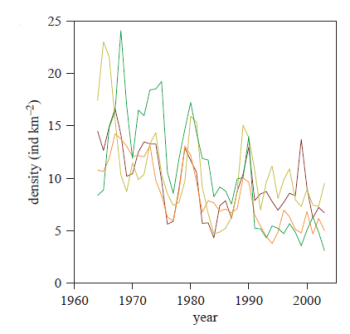 Finnish grouse population decline
